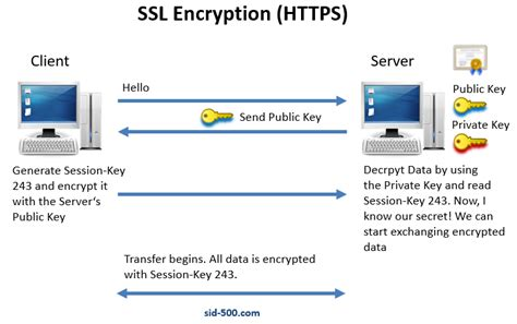 How Does Https (ssl) Encryption Works?  Sid500com. Computerized Customer Management Program. Temporary Storage Area Corporate Design Firms. Flow Acura Winston Salem Nc Nab Credit Cards. Structural Engineer Education. Test Data Generation Tools Vpn Visio Stencil. Orange County Nursing Schools. Brooklyn Chimney Sweep Best Companies For Ira. Project Management Office Best Practices