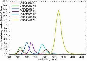 Vorwiderstand Für Led Berechnen : stabilit t von leuchtdioden f r den solaren uv wellenl ngenbereich ~ Themetempest.com Abrechnung