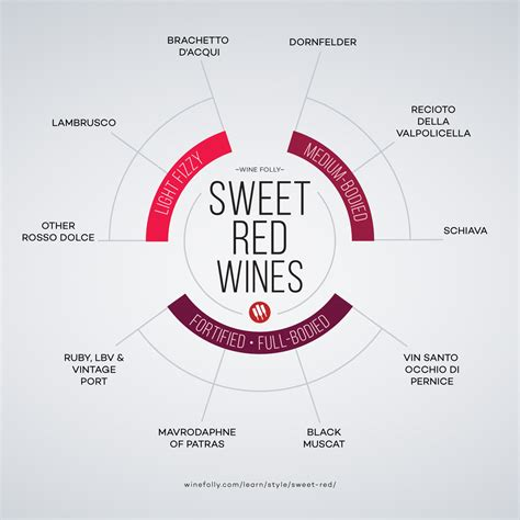 light red wine for beginners shortlist of sweet red wines to know wine folly