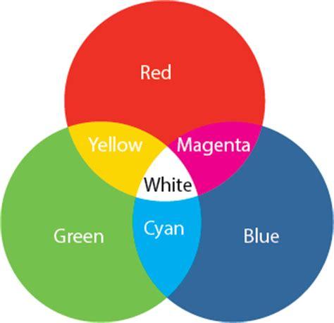 three primary colors of light pentaquark series 3 antiquarks and anti colour neutrino