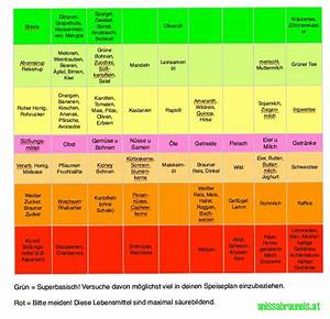 Mineralwasser Ph Wert Liste : hellen richter fitness basische ern hrung ~ Orissabook.com Haus und Dekorationen
