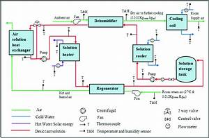 Schematic Diagram Of Liquid Desiccant Air Conditioning