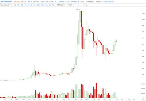 Bitcoin price in january in early april , the price per bitcoin dropped from $ best platform to trade bitcoin in nigeria to around $50 and then rose to around $ price decline: Four Charts That Suggest Bitcoin Value Could Be At 10,000 USD Next Year