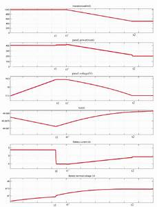 Different Characteristics Of The Simulated Pv System For A