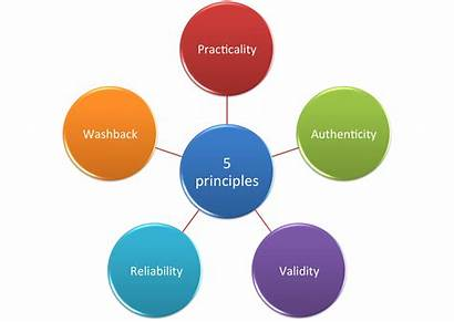 Principles Assessment Learning Adult Values Personality Yoga