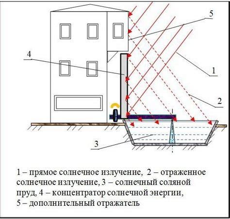 Метеоданные . приход солнечной радиации для некоторых регионов россии