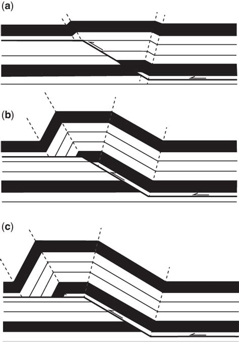 A C Three Stages In The Evolution Of A Fault Bend Fold