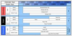 Mitsubishi Eclipse Ecu Wiring Diagram