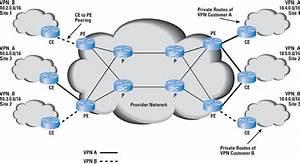 Integrating Core Bgp  Mpls Networks