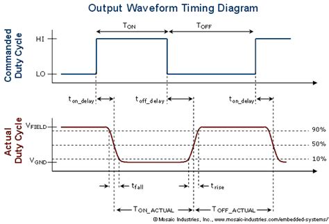 Slew Rate Vs Rise Time by Using High Frequency Pwm Output Rise And Fall Times And