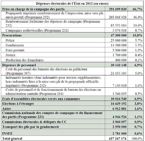 bureau de recensement le coût de l 39 organisation des élections