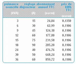 Tarif Abonnement Edf : tarif abonnement edf 4302 tarif abonnement edf tarif edf tempo et radiateurs pac tarif ~ Medecine-chirurgie-esthetiques.com Avis de Voitures