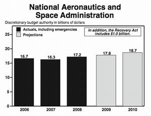 NASA Budget Graph of Obama's - Pics about space