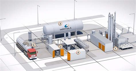With No Credit Check In Hton Va by Biogas Nieuws 25 Ton Vloeibaar Biogas Per Dag Voor Noorse