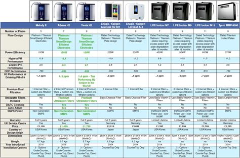 Compare The Alkaviva H2 Water Ionizers With Enagic, Kangen. St Anthony School Programs Dodge Pickup 3500. Online Stock Trading For Beginners. High Performance Leadership Program. How To Become A Licensed Professional Counselor. Live Chat Computer Support New Tampa Dentist. What Is The Best Cloud Backup. Best Video Call Service Easy Products To Sell. Mobile Device Management Market Share