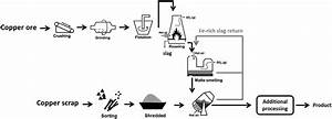 11 General Flow Diagram For Processing Copper Ores