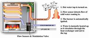 Atwood Rv Water Heater Troubleshooting