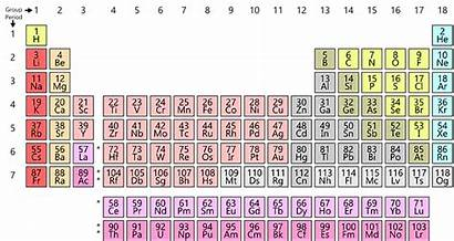 Many There Elements Periodic Svg