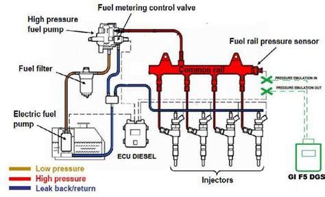 p injection pump  rotorcam circuit malfunction