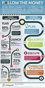 Follow The Money  Infographic   U2013 Channel Marketer Report