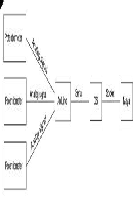 ArduinoAnalog