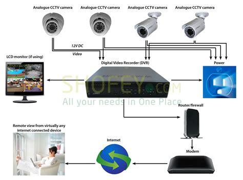 CCTV-Security-CameraWiring-Diagram