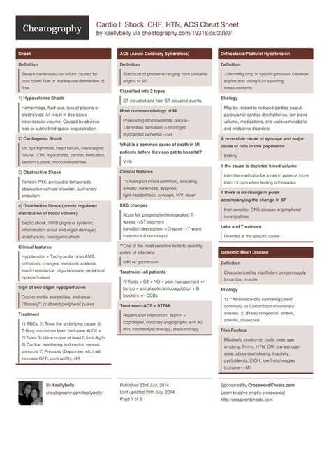 Cardiovascular-CodingCheat-Sheet