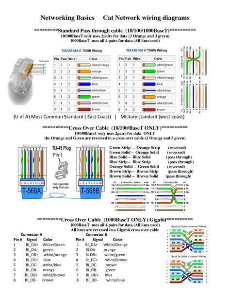 Cat-5-Wiring-DiagramPoe
