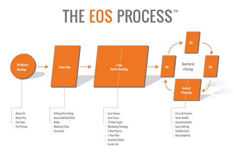 EOSCore-Process-Examples
