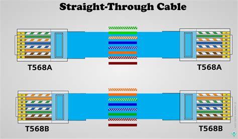 Ethernet-Color-CodeRJ45
