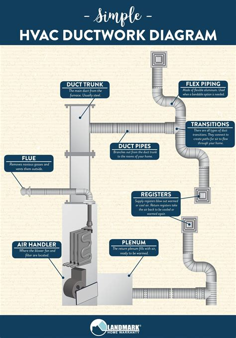 Home-Air-Conditioning-Ductwork-Diagrams