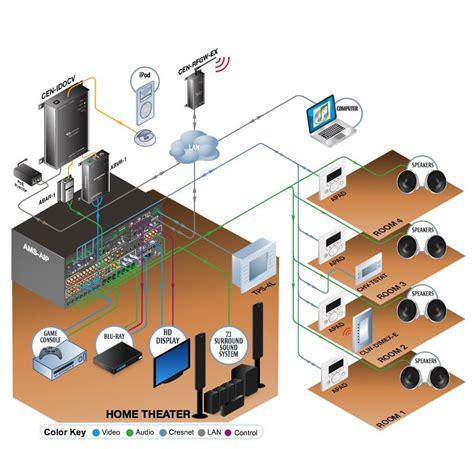 HomeTheater-Diagram
