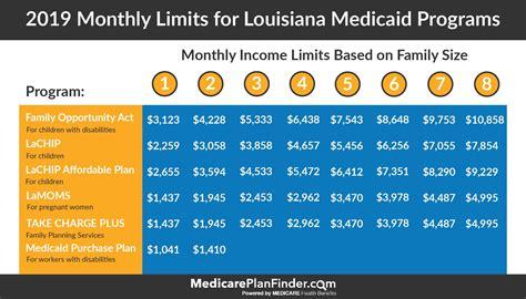 Louisiana-MedicaidIncome-Chart