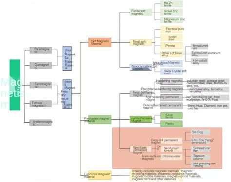 Magnetic Materials | Watches Store Online Reviews
