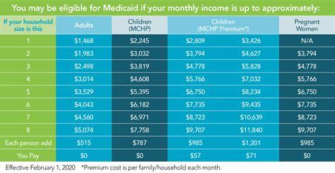 MedicaidCoverage-Chart