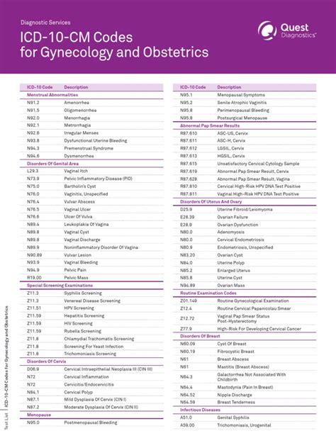 OB-GYNICD-10-Cheat-Sheet
