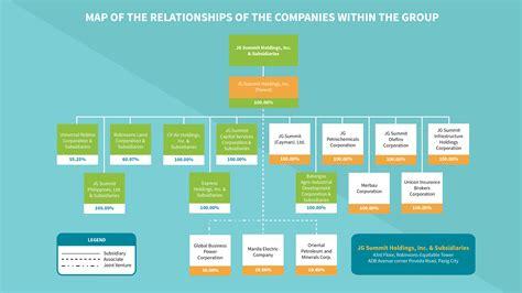 Organizational-ChartDisplay