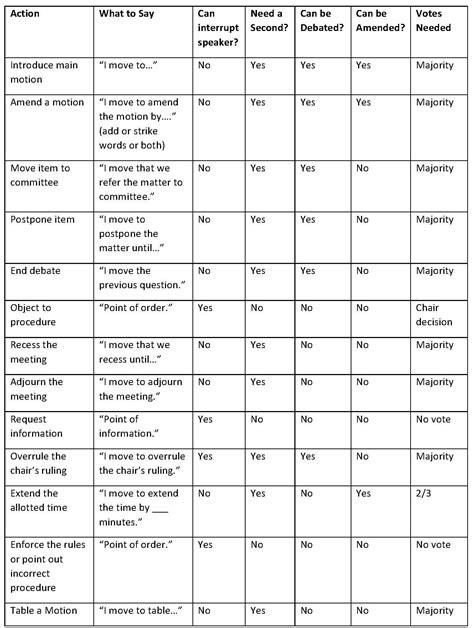 Robert's-Rules-of-OrderCheat-Sheet-Printable