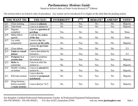 Robert's-RulesMotion-Chart