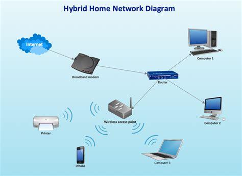 RouterNetwork-Diagram