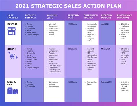 Sales-Action-Plan-TemplateExamples