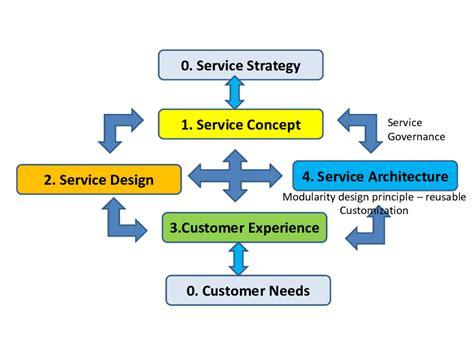 Service Design Framework