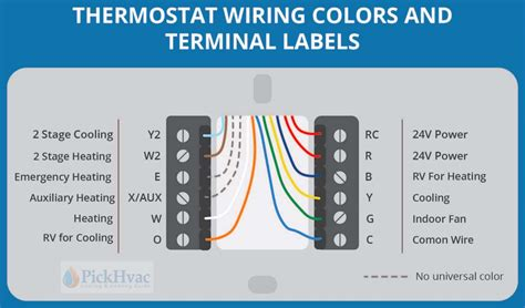 Thermostat-WiringColor-Code-Diagrams