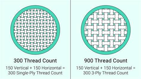 Thread-CountSheets-Guide