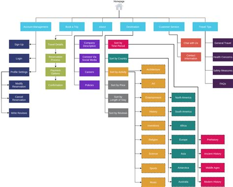 Website Site Map Examples