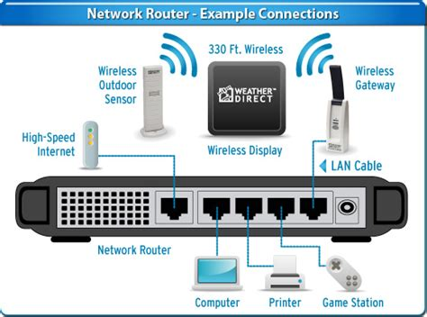 Wireless-RouterNetwork-Diagram