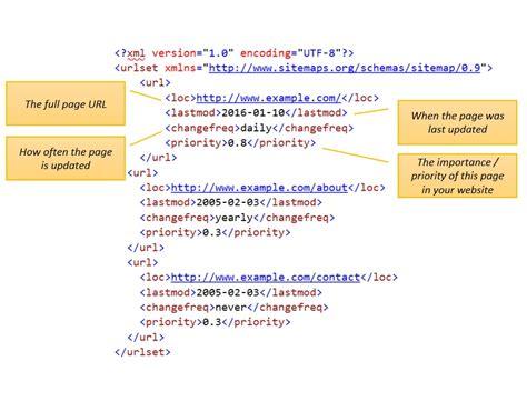 Xml Sitemap Examples